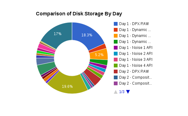 Each day of shooting generated different amounts of storage requirement based on scene.