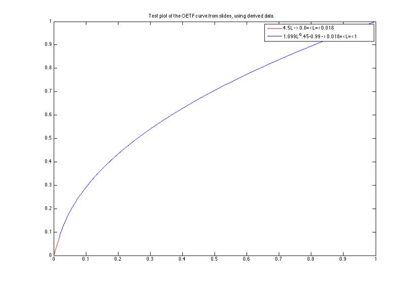 OETF_cieplot_plot